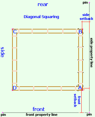 How To Square Your Footings