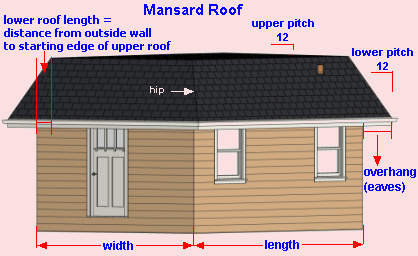 Mansard Roof Sheathing Calculator