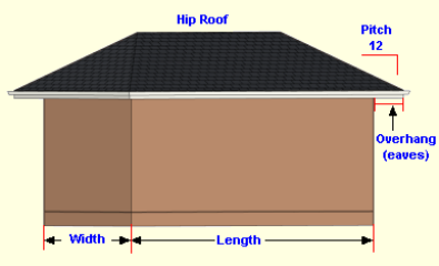 Calculate Square Feet Of A Hip Roof Area