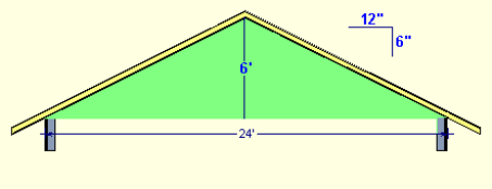how to calculate the square footage of a gable - How To Determine Roof Pitch