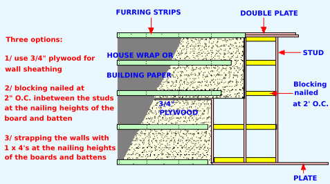 How To Install Board And Batten Siding